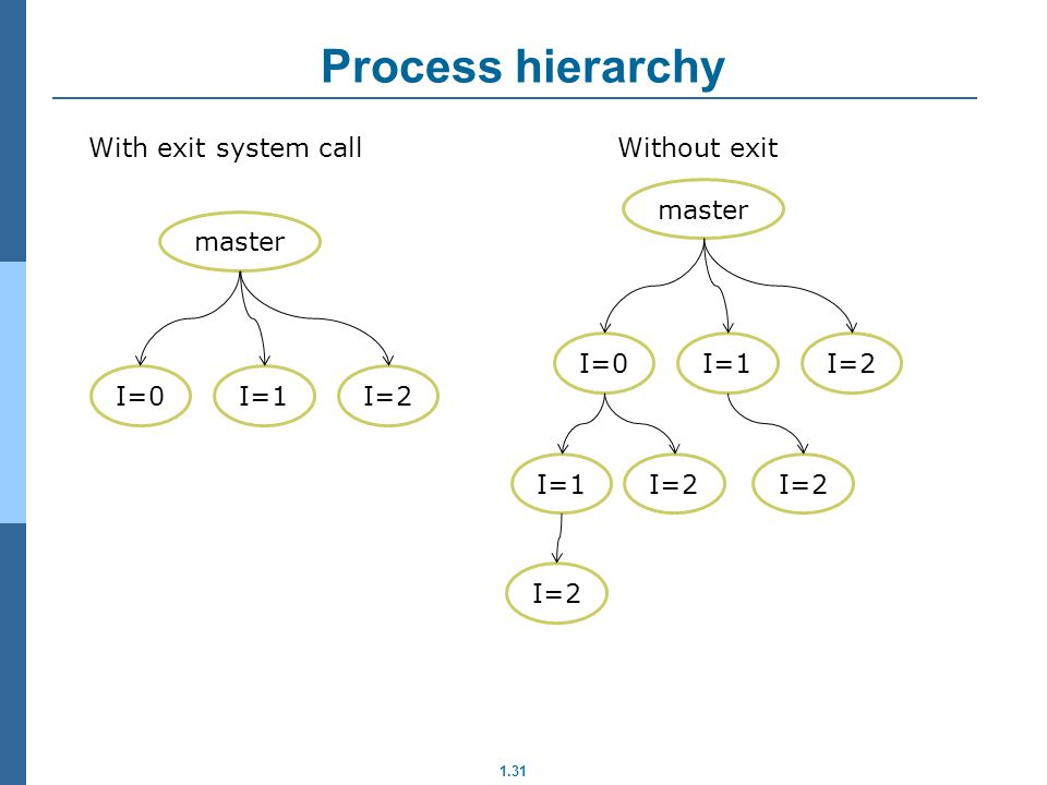 Process hierarchy With exit system call master I=0 I=1 I=2