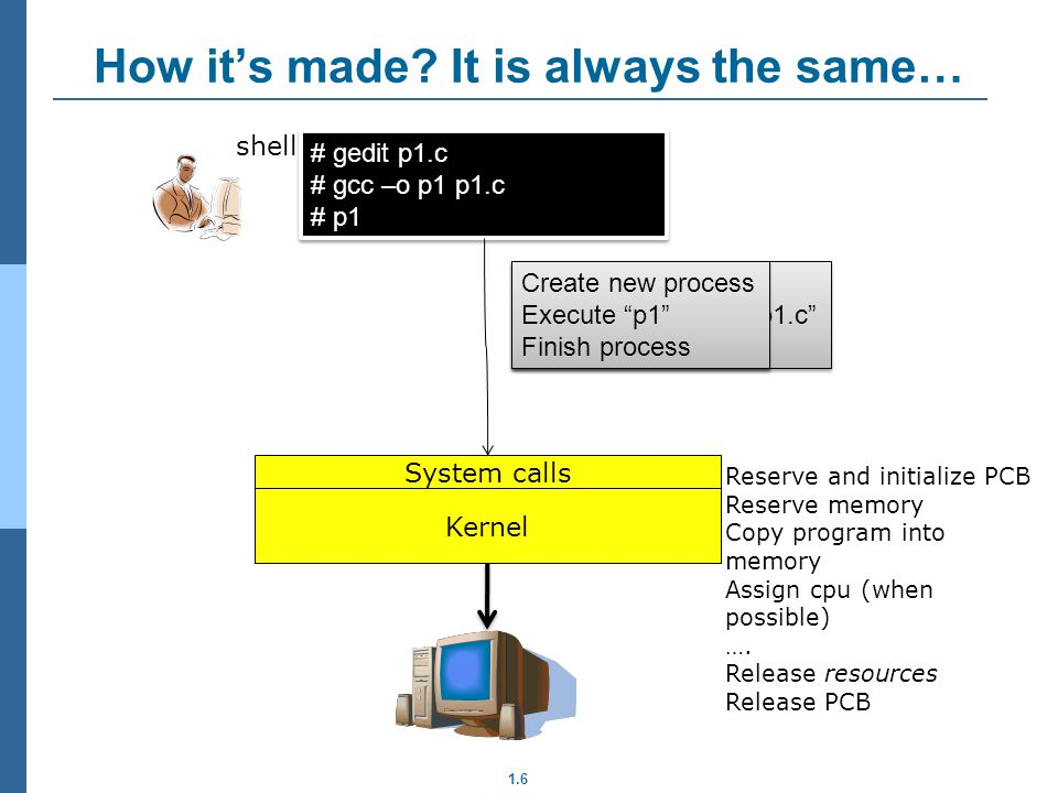 How it's made It is always the same…