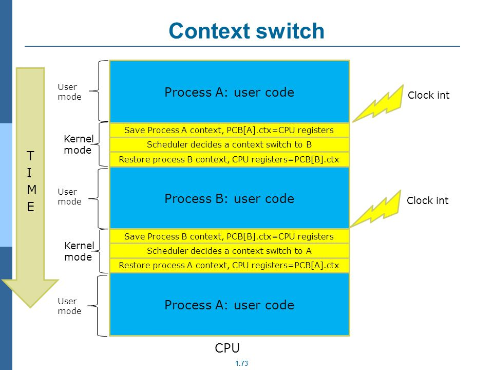 Context switch Process A: user code TIME Process B: user code