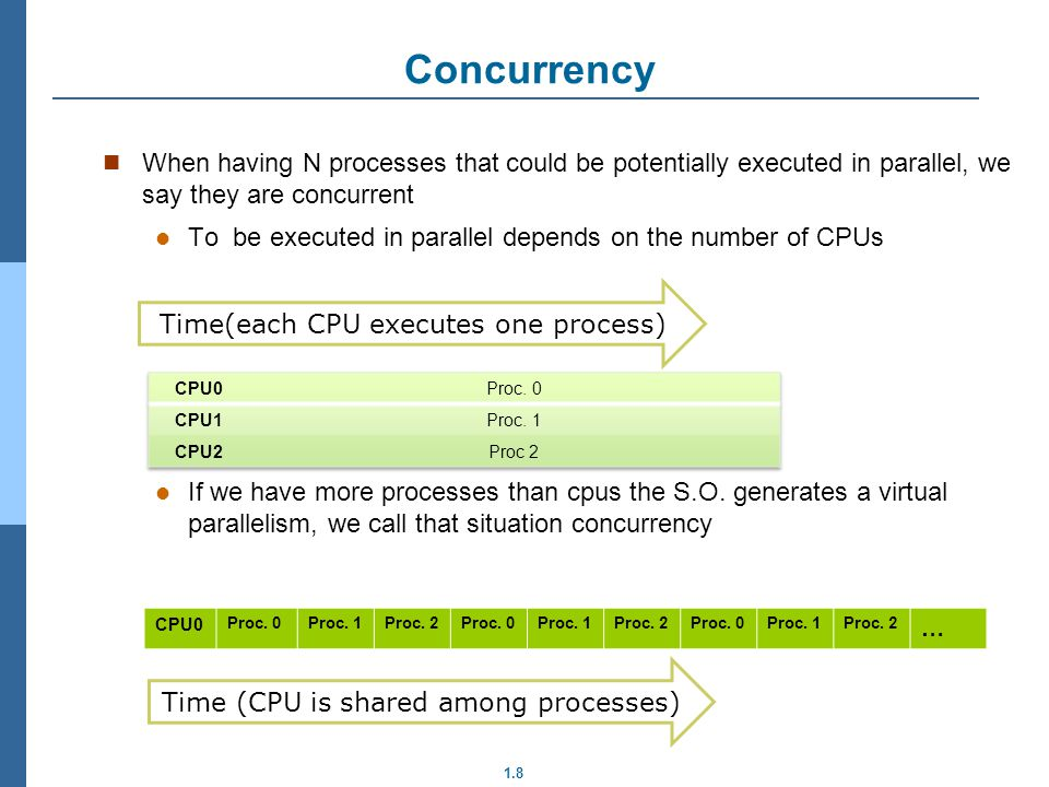 Concurrency When having N processes that could be potentially executed in parallel, we say they are concurrent.