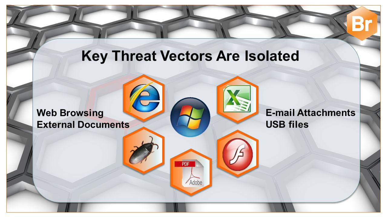 Key Threat Vectors Are Isolated