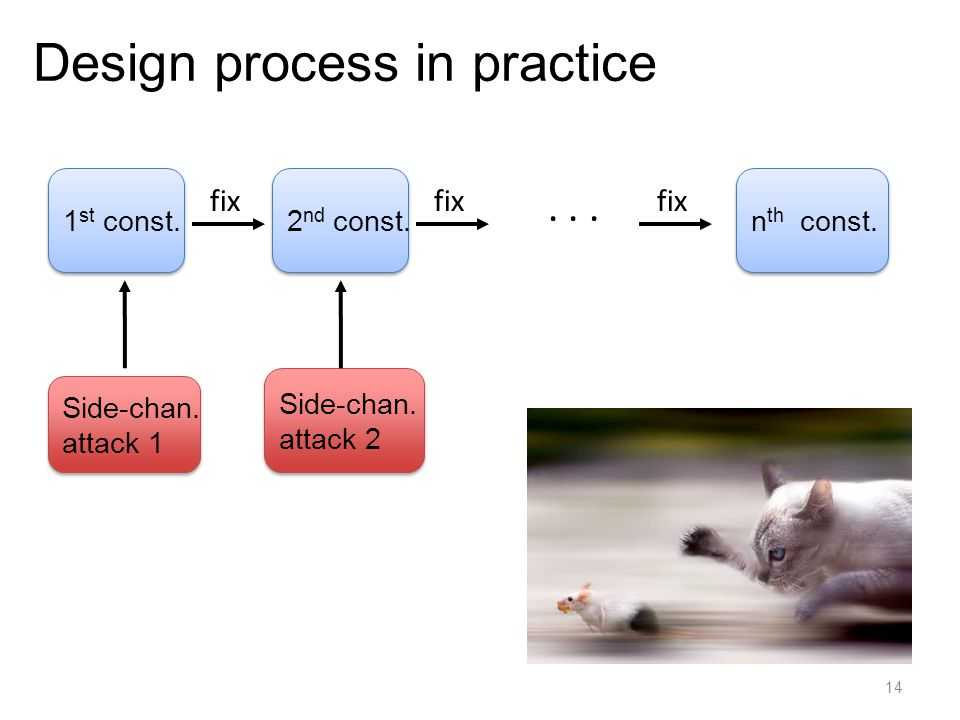 Design process in practice