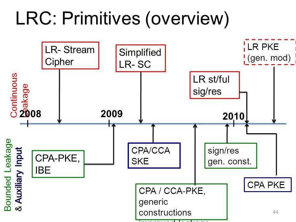 LRC: Primitives (overview)
