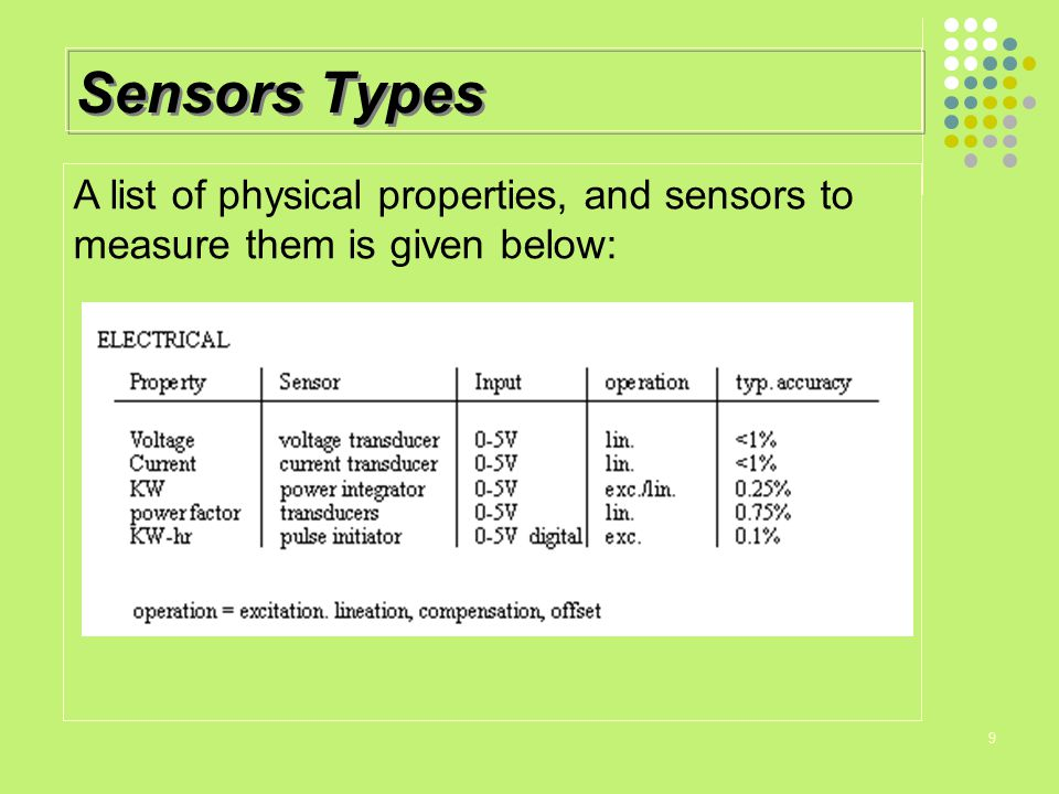 Sensors Types A list of physical properties, and sensors to measure them is given below: