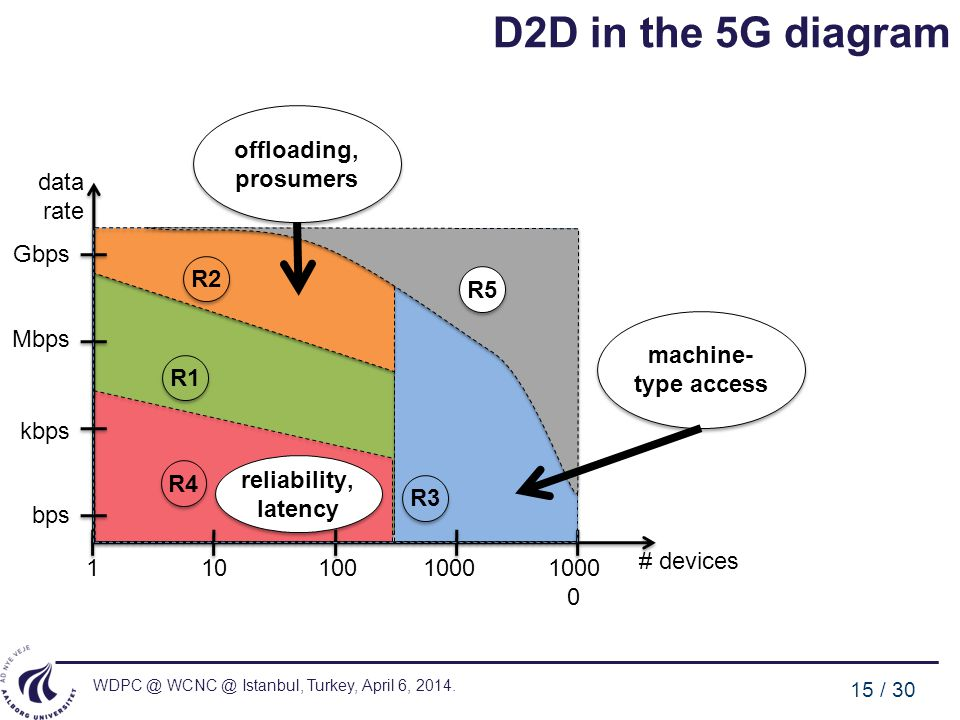 D2D in the 5G diagram offloading, prosumers data rate Gbps R2 R5