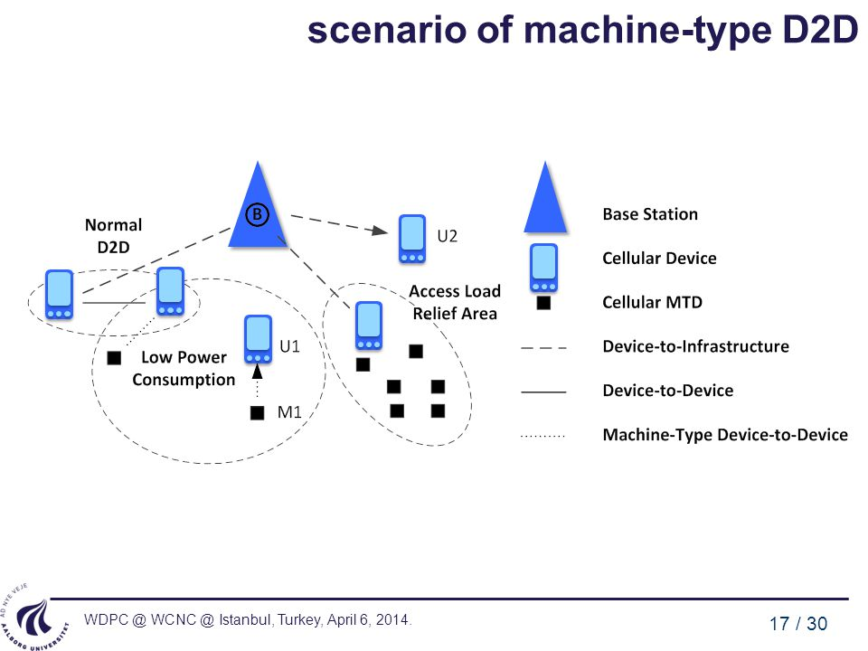 scenario of machine-type D2D