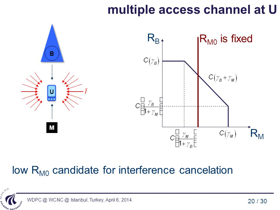 multiple access channel at U