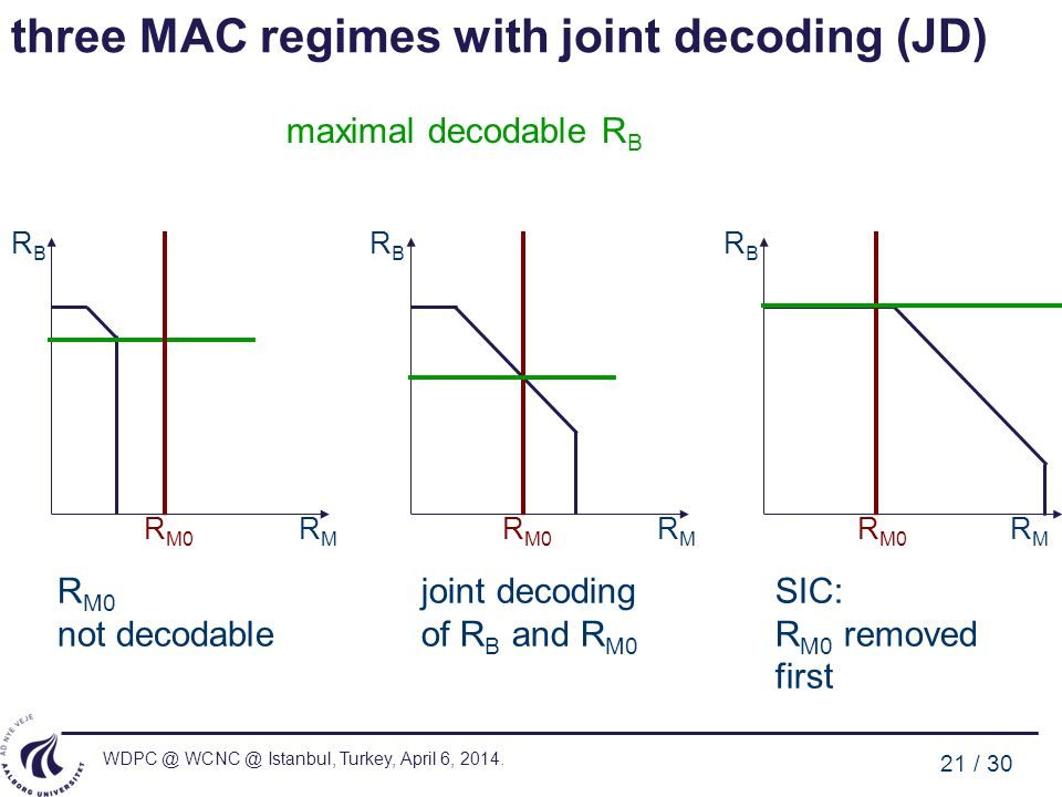 three MAC regimes with joint decoding (JD)