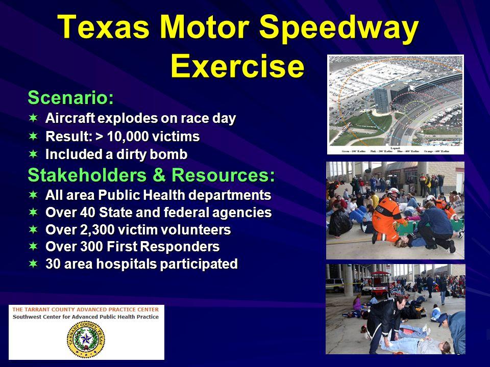 Texas Motor Speedway Exercise
