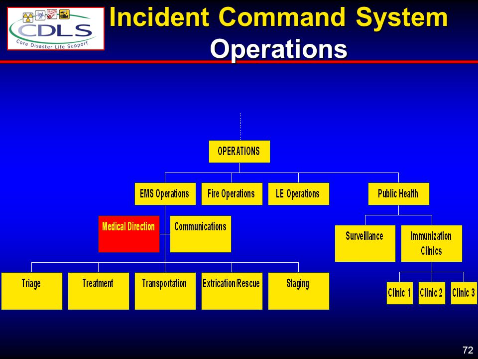 Incident Command System Operations