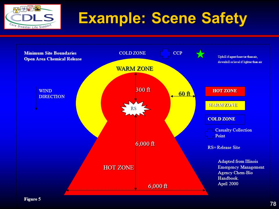 Example: Scene Safety WARM ZONE 300 ft 60 ft 6,000 ft HOT ZONE