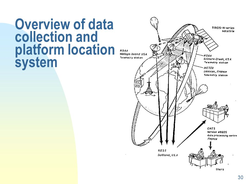 Overview of data collection and platform location system
