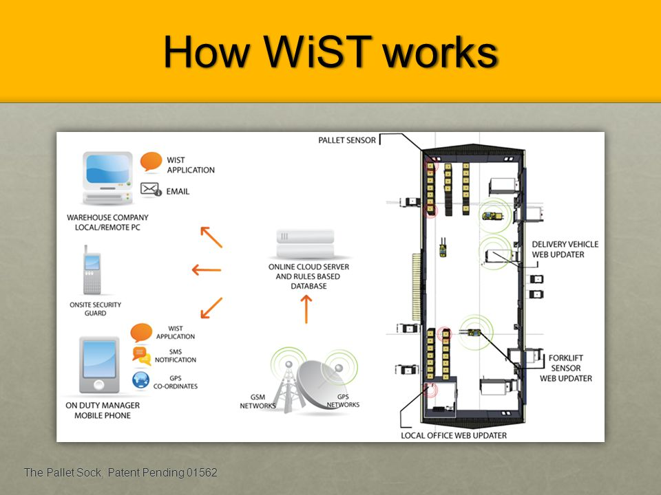 How WiST works The Pallet Sock, Patent Pending 01562