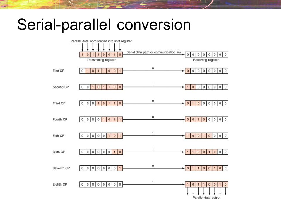 Serial-parallel conversion
