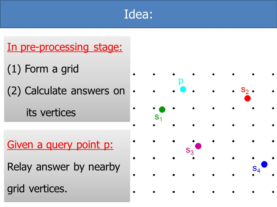 Idea: In pre-processing stage: (1) Form a grid