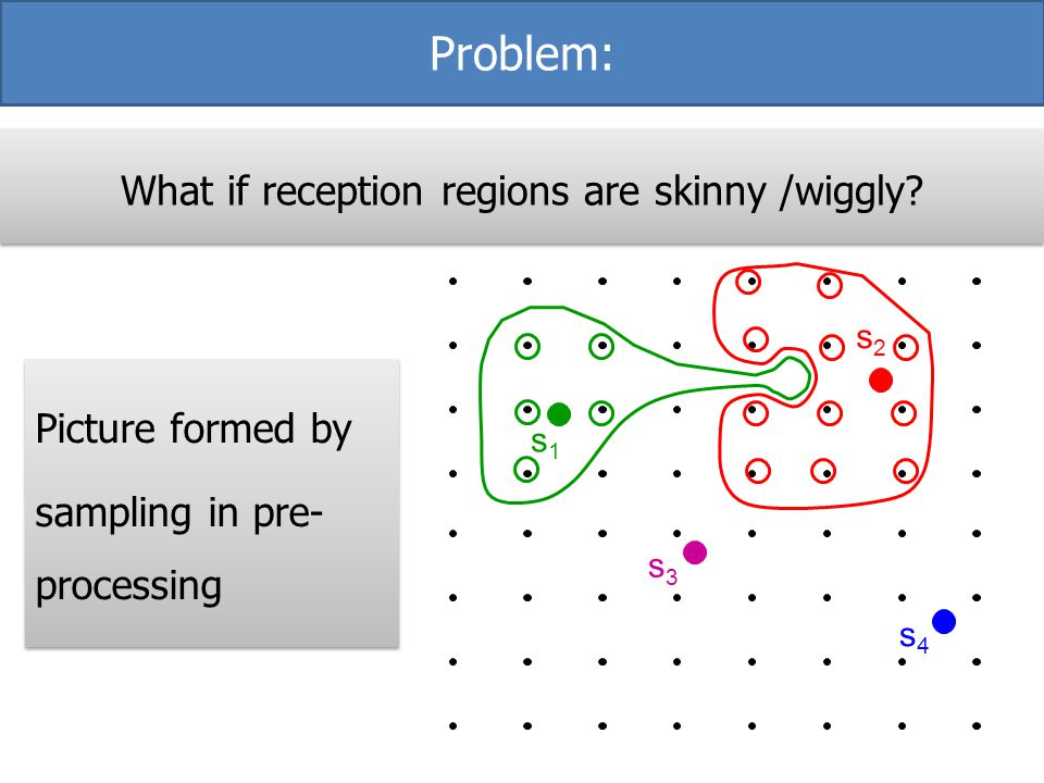 What if reception regions are skinny /wiggly