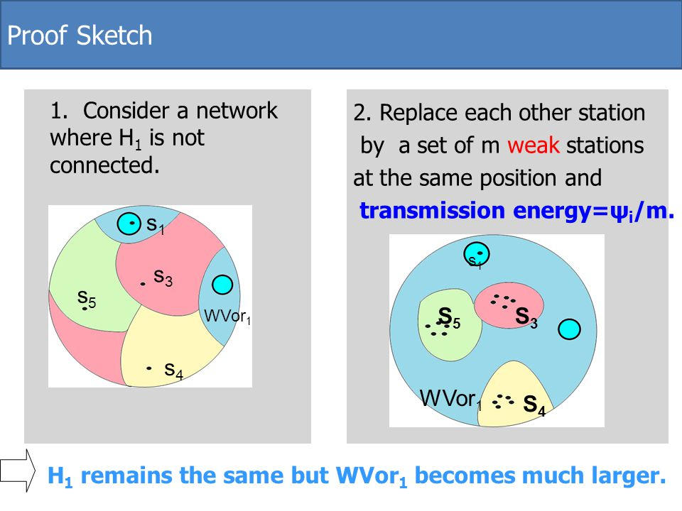 Proof Sketch 1. Consider a network where H1 is not connected.