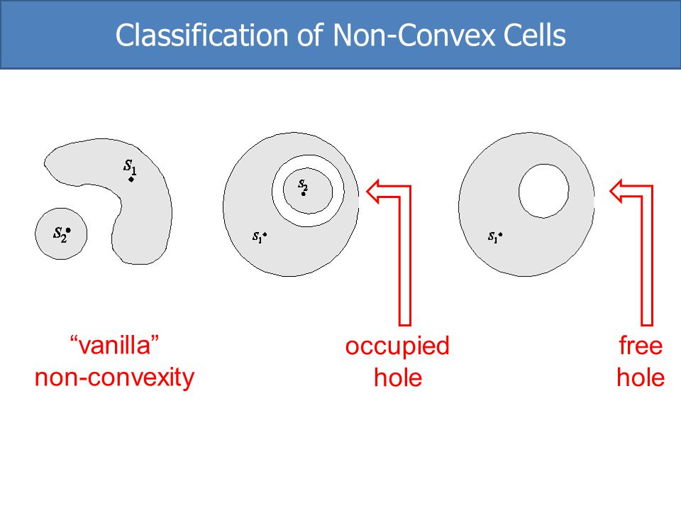 Classification of Non-Convex Cells