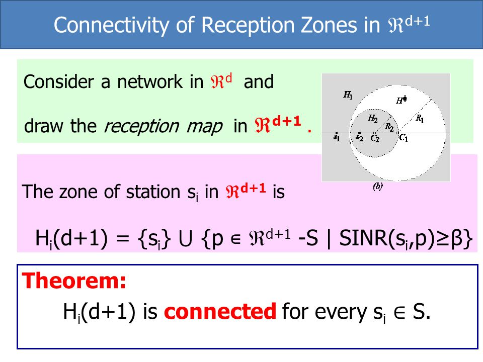 Connectivity of Reception Zones in d+1