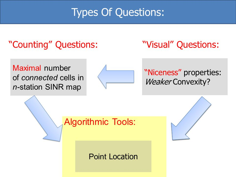 Types Of Questions: Counting Questions: Visual Questions:
