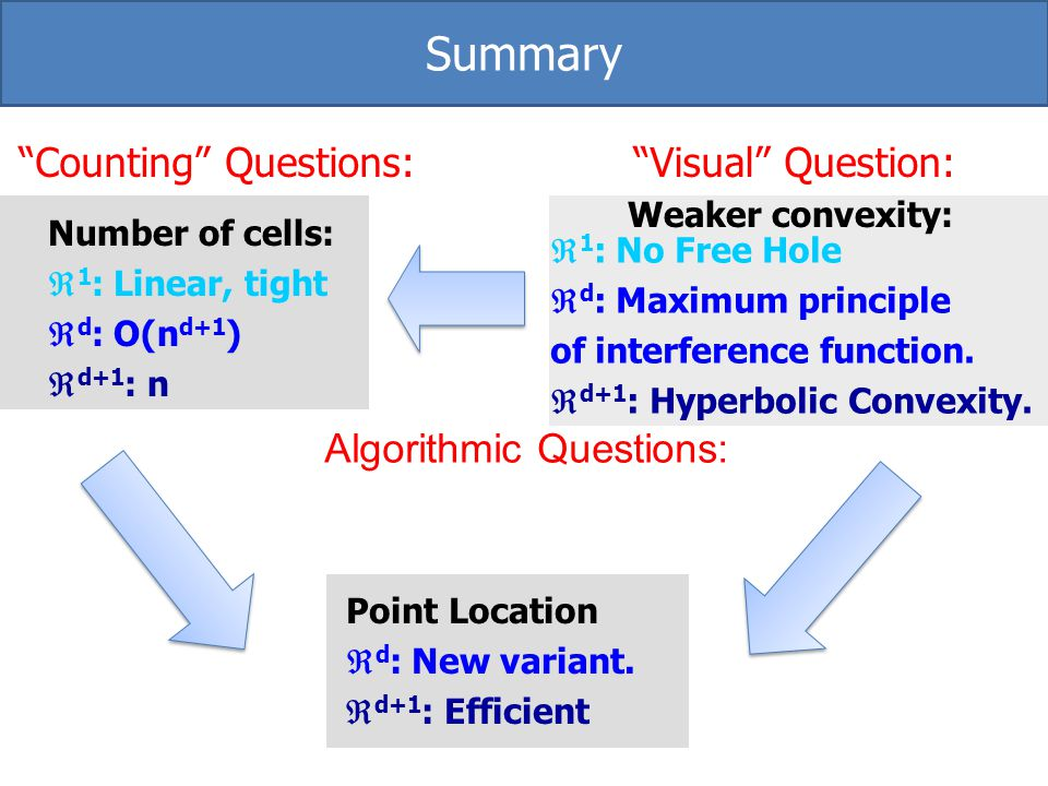 Summary Counting Questions: Visual Question: