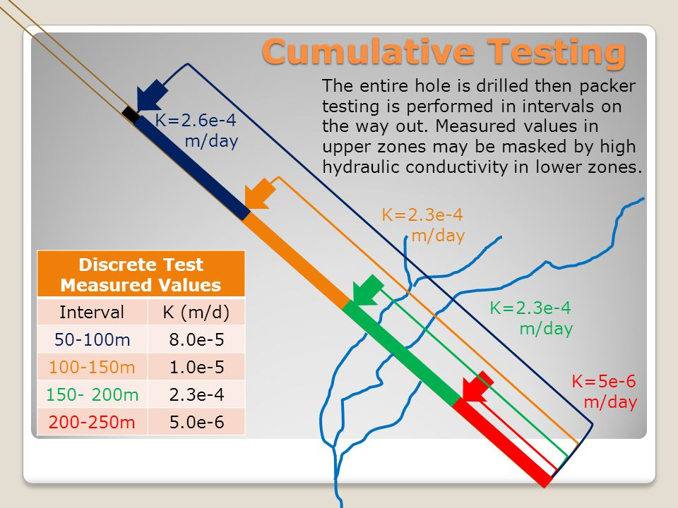 Discrete Test Measured Values