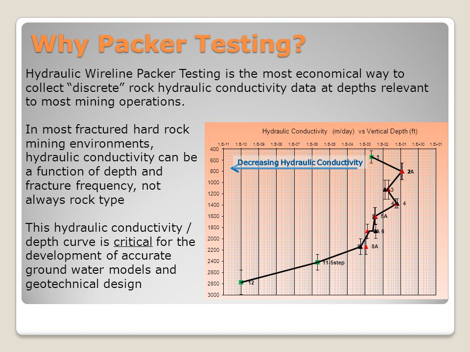 Why Packer Testing