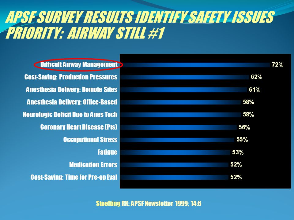 APSF SURVEY RESULTS IDENTIFY SAFETY ISSUES PRIORITY: AIRWAY STILL #1