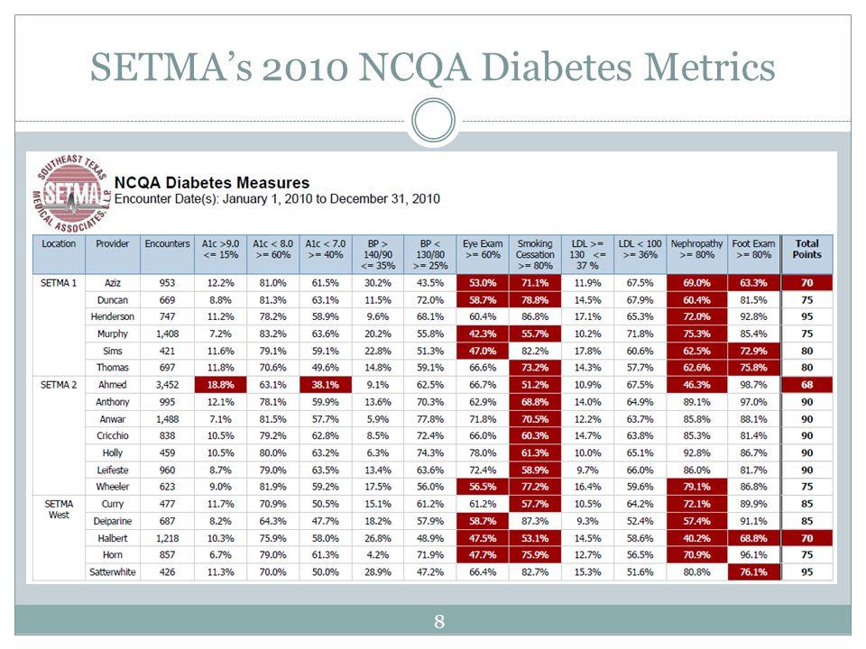 SETMA's 2010 NCQA Diabetes Metrics