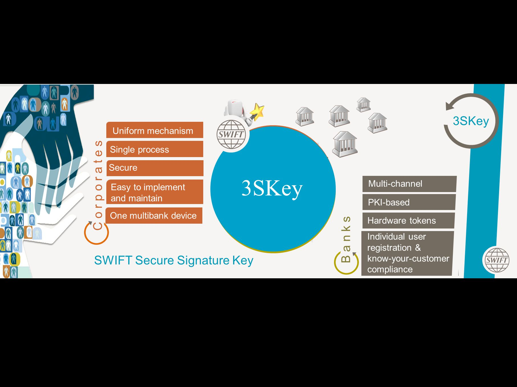 3SKey 3SKey C o r p o r a t e s B a n k s SWIFT Secure Signature Key