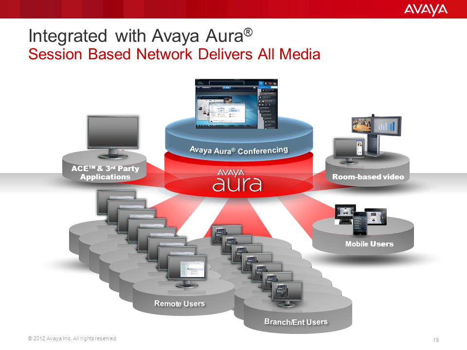 Integrated with Avaya Aura® Session Based Network Delivers All Media