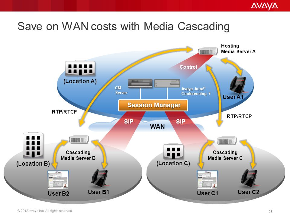 Save on WAN costs with Media Cascading