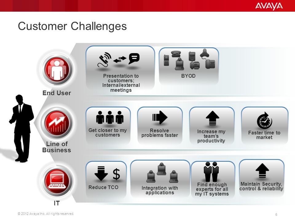 Customer Challenges End User Line of Business IT