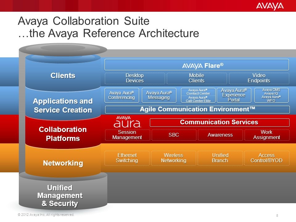 Avaya Collaboration Suite …the Avaya Reference Architecture