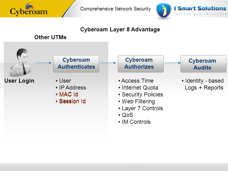 Cyberoam Authenticates