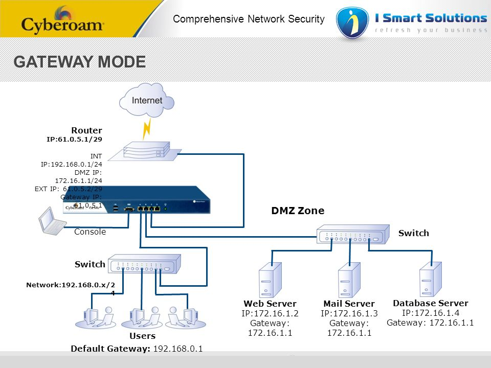 GATEWAY MODE DMZ Zone Router IP:61.0.5.1/29 Users