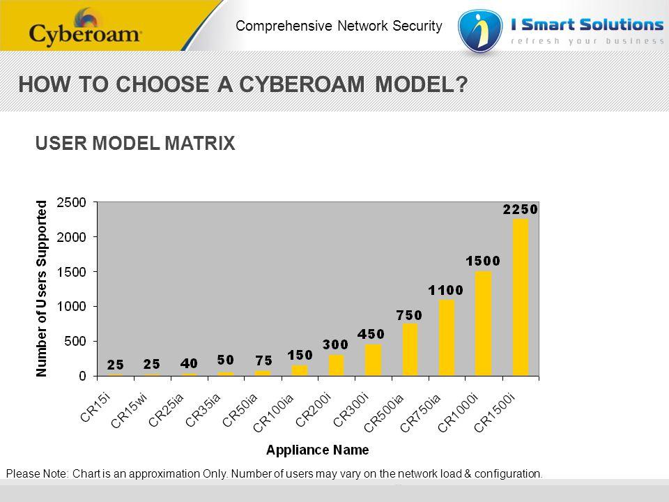HOW TO CHOOSE A CYBEROAM MODEL