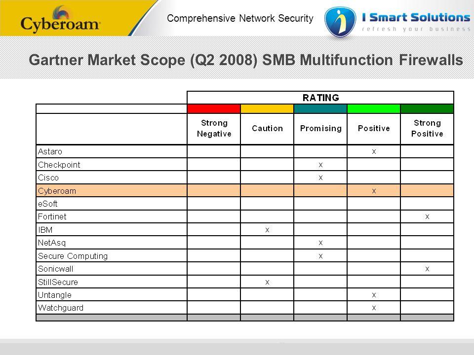 Gartner Market Scope (Q2 2008) SMB Multifunction Firewalls