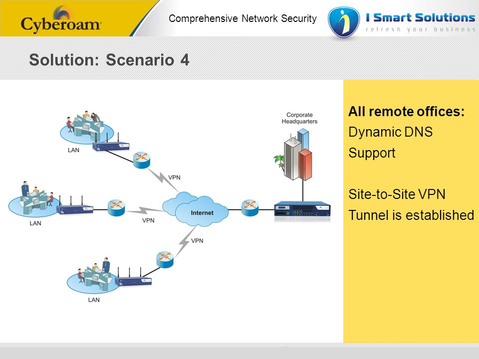 Solution: Scenario 4 All remote offices: Dynamic DNS Support