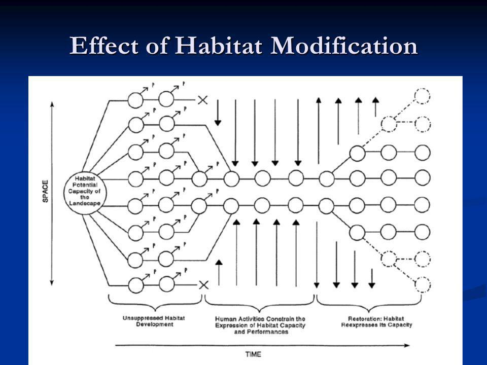 Effect of Habitat Modification