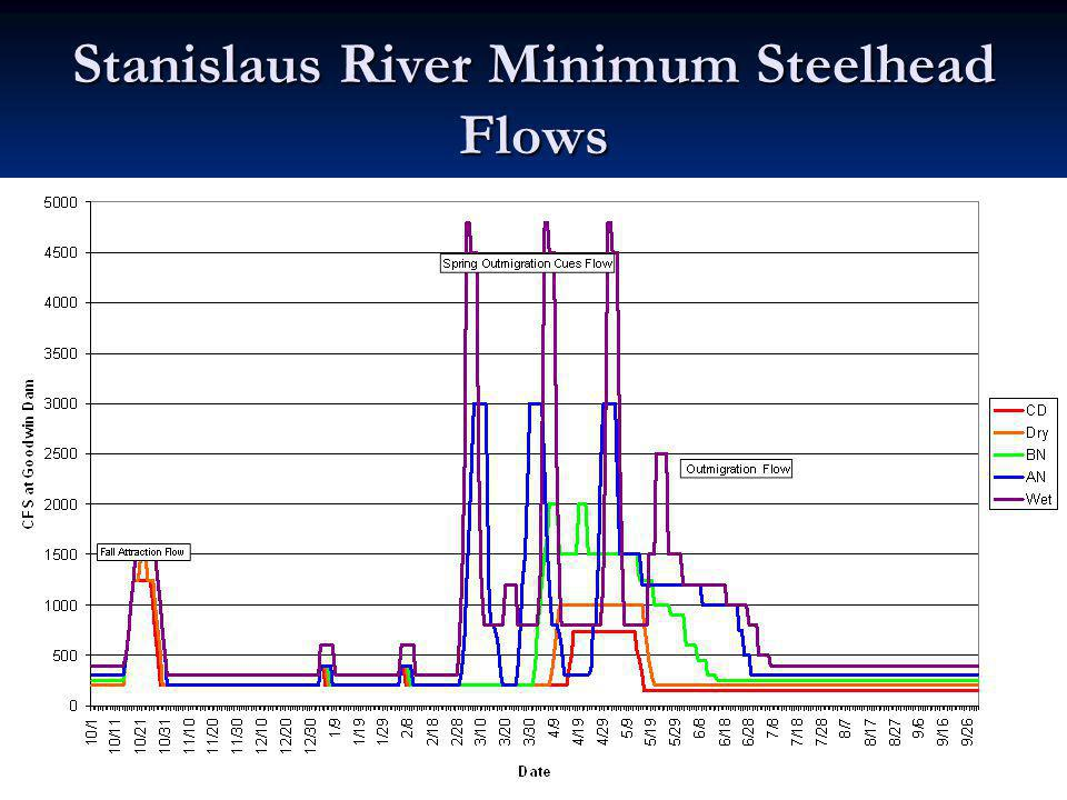 Stanislaus River Minimum Steelhead Flows