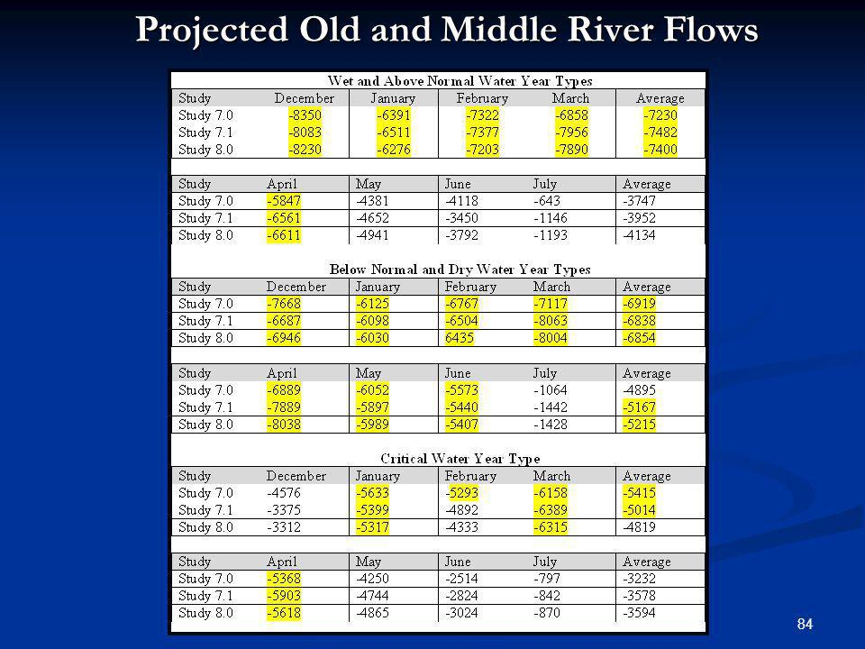 Projected Old and Middle River Flows