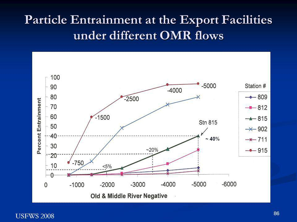 Particle Entrainment at the Export Facilities under different OMR flows