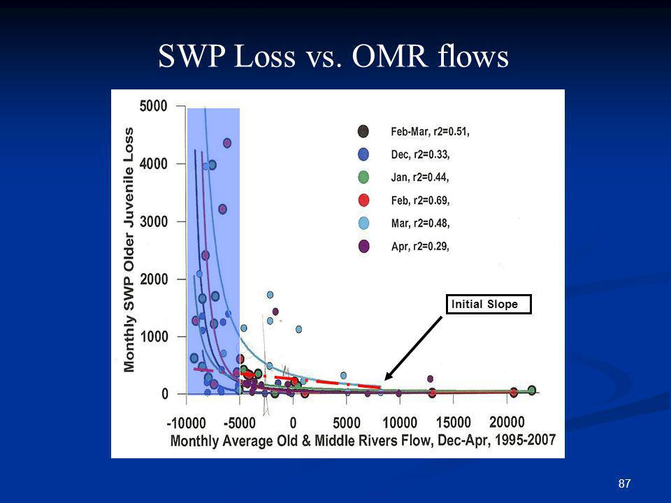 SWP Loss vs. OMR flows Initial Slope