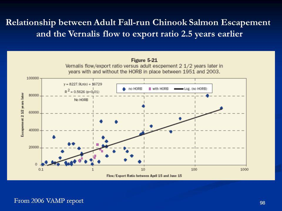 Relationship between Adult Fall-run Chinook Salmon Escapement