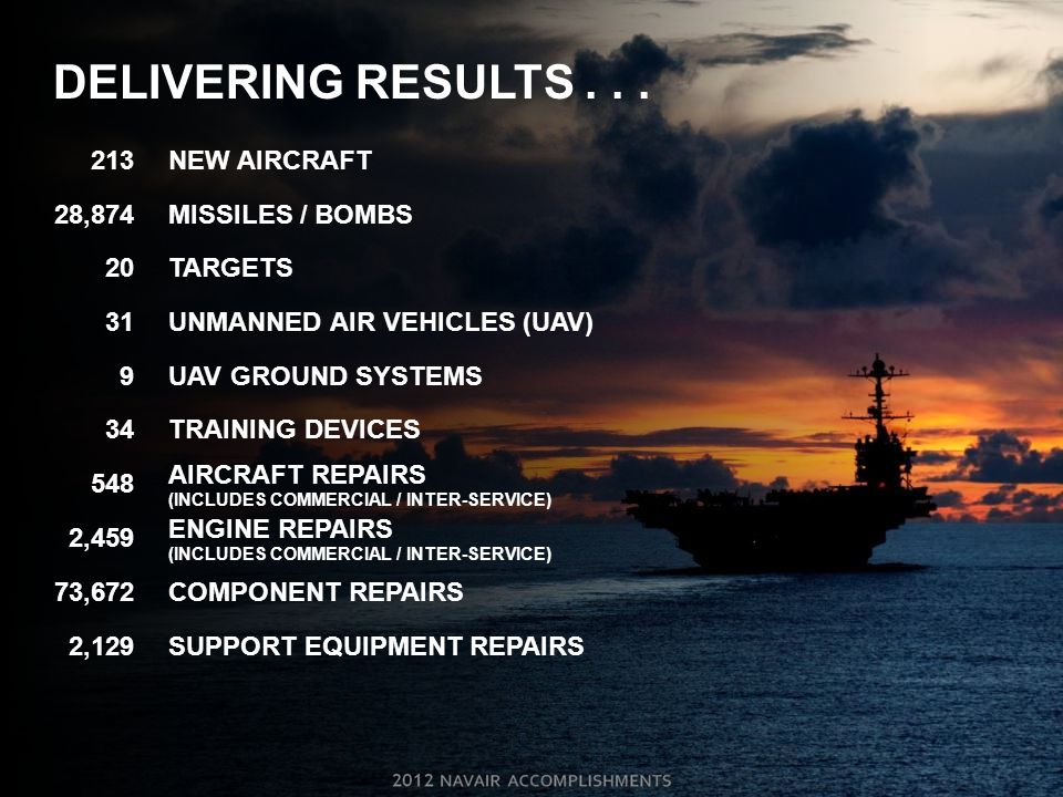 DELIVERING RESULTS . . . 213 NEW AIRCRAFT 28,874 MISSILES / BOMBS 20