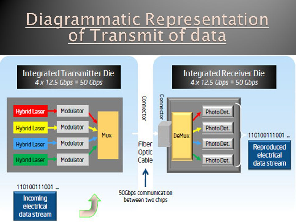 Diagrammatic Representation of Transmit of data