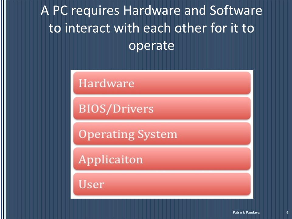 A PC requires Hardware and Software to interact with each other for it to operate