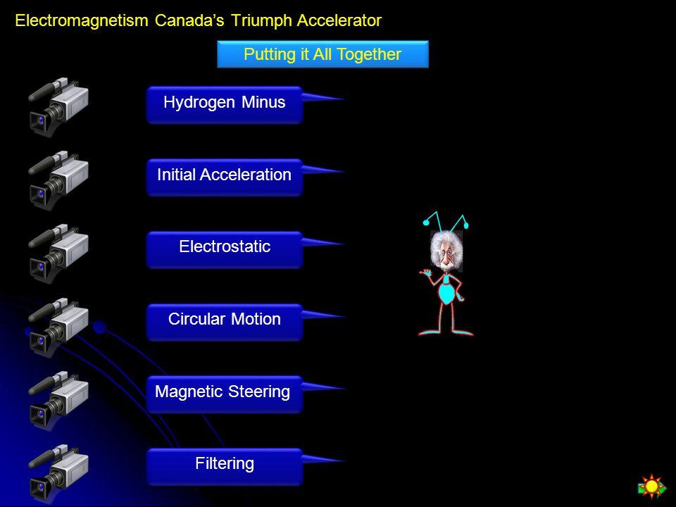 Electromagnetism Canada's Triumph Accelerator