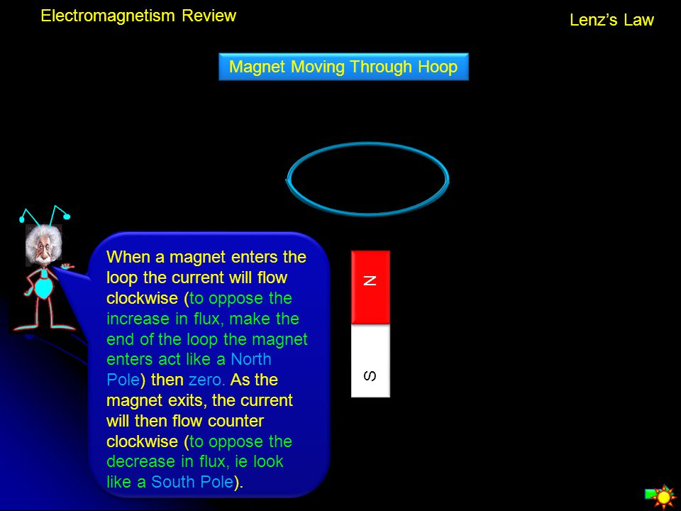 Electromagnetism Review Lenz's Law